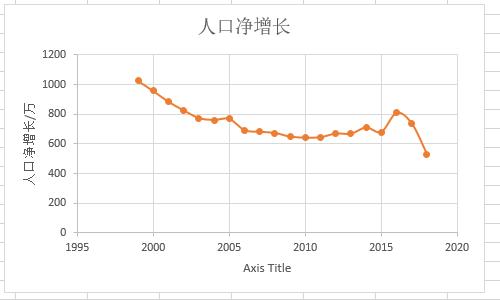 2018 年中国出生人口有多少? 1 - 土人仓库
