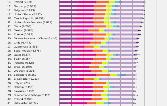 2019年《全球幸福指数报告》解读 1 - 土人仓库