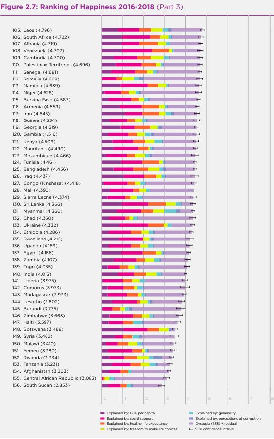 具体的幸福指数排名 - 土人仓库