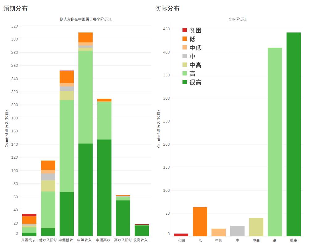 收入阶层调查 对比图4 土人仓库