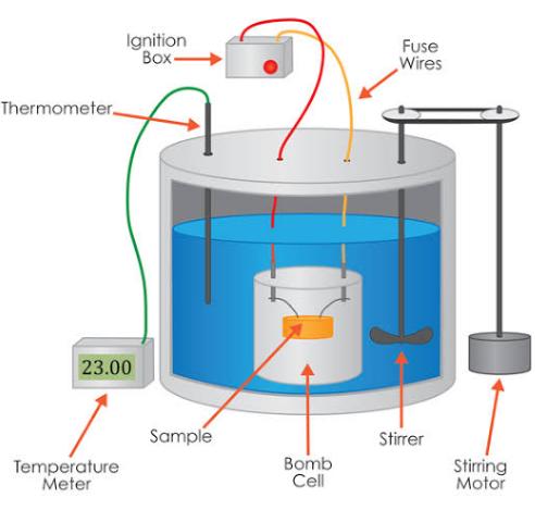 弹式热量计示意图-热量卡路里是如何测量的? - 土人仓库