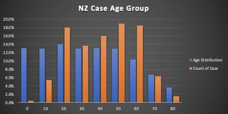 新西兰 COVID-19 信息分析汇总 3 - 土人仓库