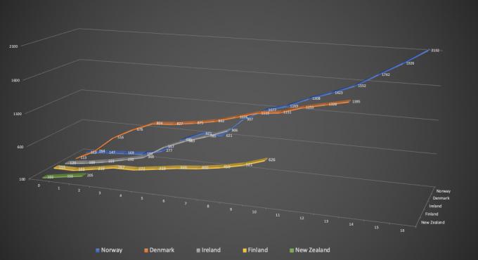 cases from 100, nz vs finland vs ireland vs denmark vs norway