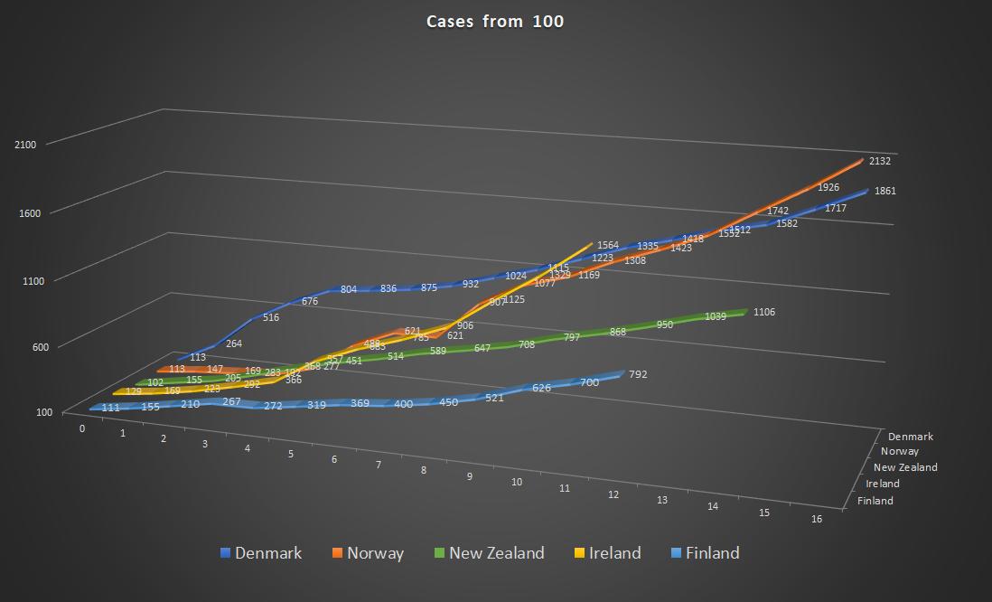 新西兰 COVID-19 信息分析汇总 7 - 土人仓库
