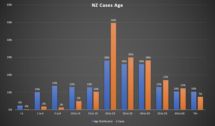 新西兰 COVID-19 信息分析汇总 2 - 土人仓库