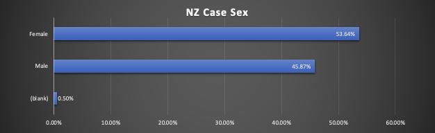 新西兰 COVID-19 信息分析汇总 4 - 土人仓库