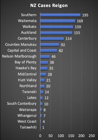 新西兰 COVID-19 信息分析汇总 5 - 土人仓库